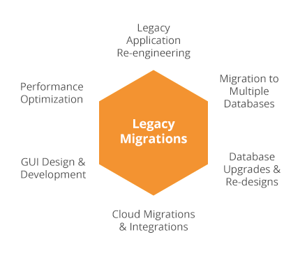 legacy software migration process